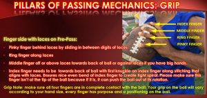 Mechanics of Throwing a Football